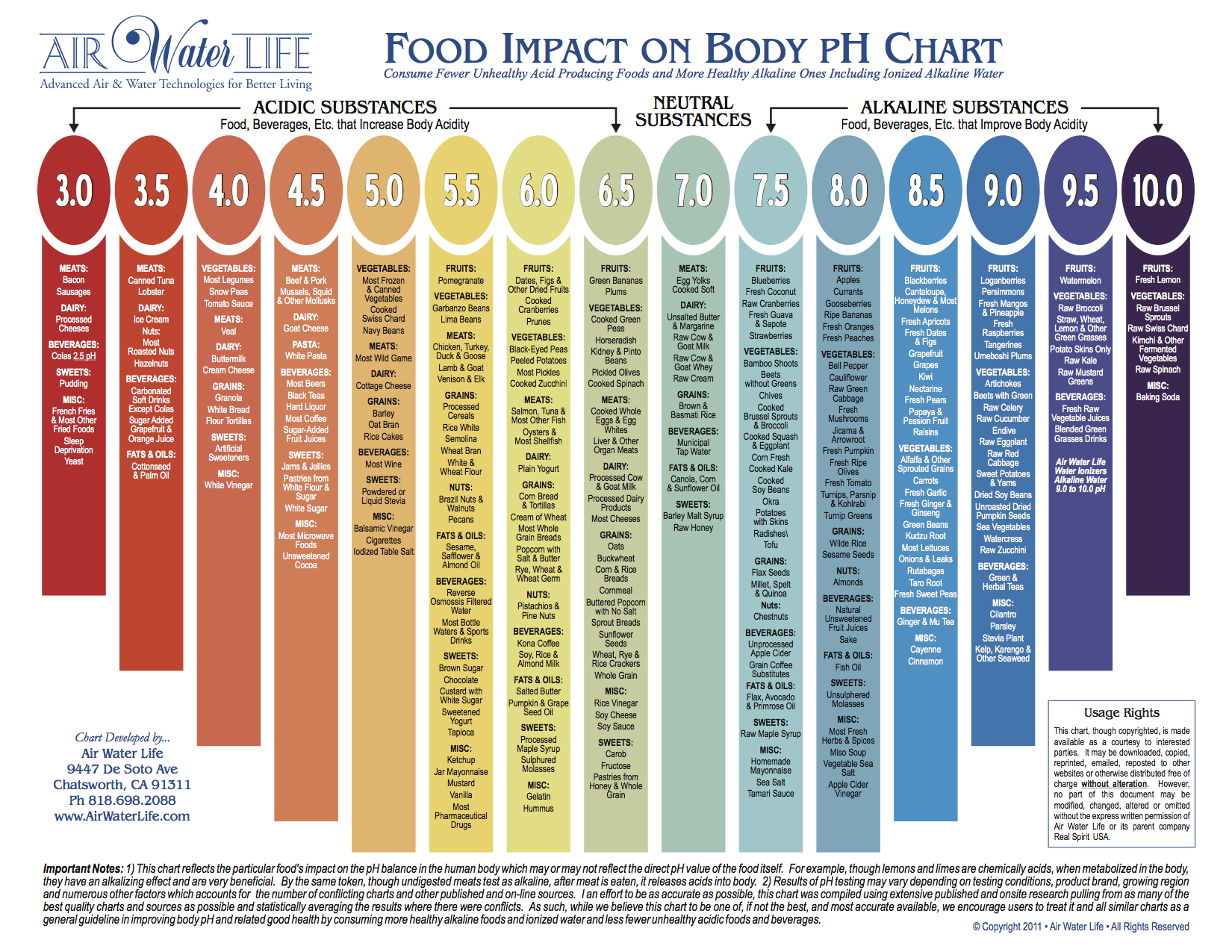 Alkaline vs Acidic Food Chart